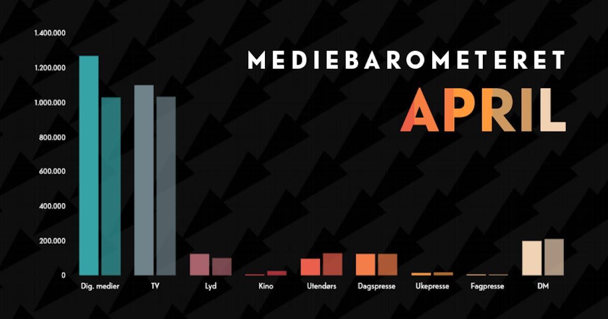 Barometeretet grafikk april2021