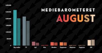 Barometeretet grafikk august2021