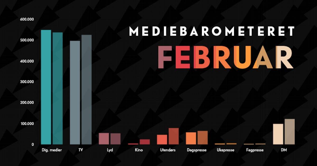 Barometeretet grafikk februar2021