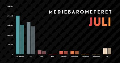 Barometeretet grafikk juli2021