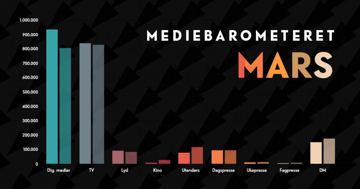 Barometeretet grafikk mars2021