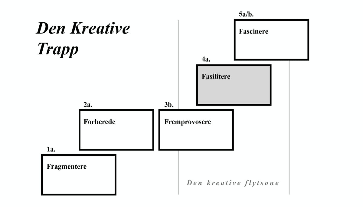 Den kreative trapp