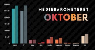 Medieokt